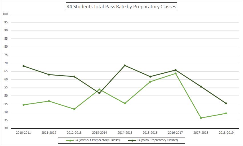 Quebec Bar Statistics Pass Rate Statistiques Barreau Quebec